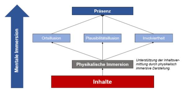 Das Zusammenspiel von mentaler Immersion, physikalischer Immersion und Präsenz.