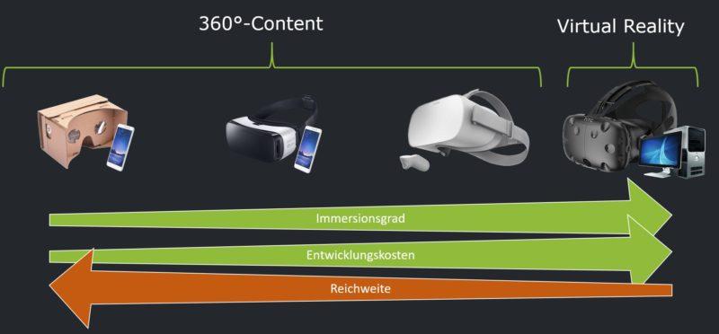 VR vs 360-video