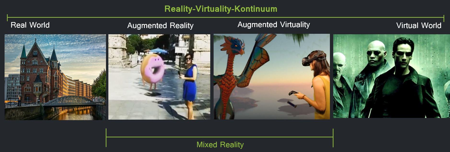 Reality-Virtuality-Kontinuum